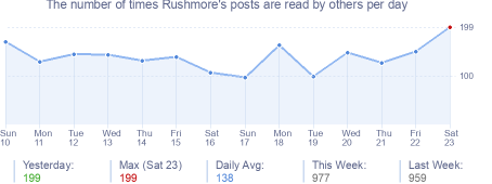 How many times Rushmore's posts are read daily