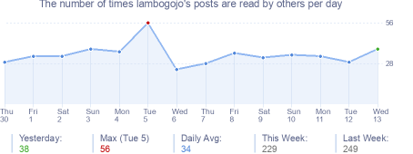 How many times lambogojo's posts are read daily