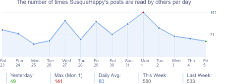 How many times SusqueHappy's posts are read daily