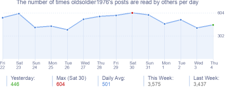 How many times oldsoldier1976's posts are read daily