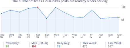 How many times FlourChild's posts are read daily