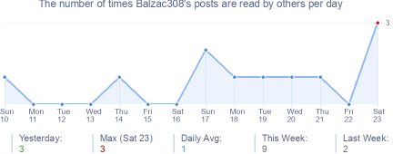 How many times Balzac308's posts are read daily