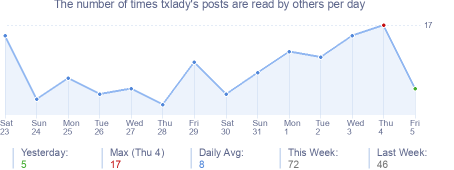 How many times txlady's posts are read daily