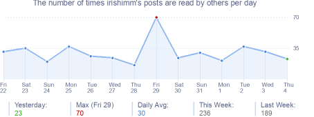 How many times irishimm's posts are read daily