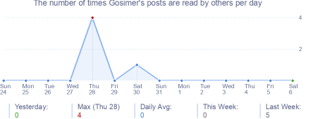 How many times Gosimer's posts are read daily