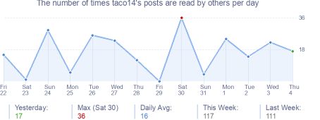 How many times taco14's posts are read daily