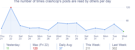 How many times crashcop's posts are read daily