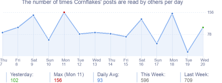 How many times Cornflakes's posts are read daily