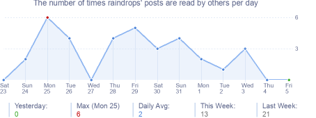 How many times raindrops's posts are read daily
