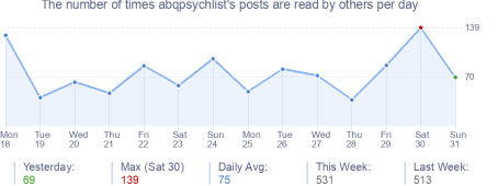 How many times abqpsychlist's posts are read daily