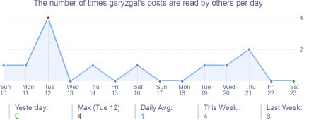 How many times garyzgal's posts are read daily