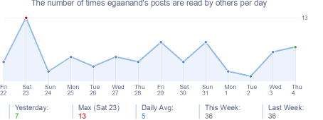 How many times egaanand's posts are read daily