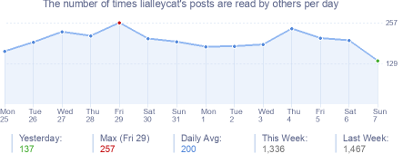 How many times lialleycat's posts are read daily
