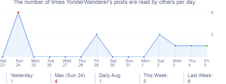 How many times YonderWanderer's posts are read daily