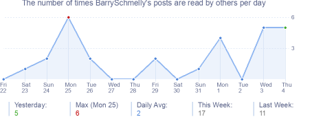 How many times BarrySchmelly's posts are read daily