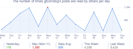 How many times gtcorndog's posts are read daily
