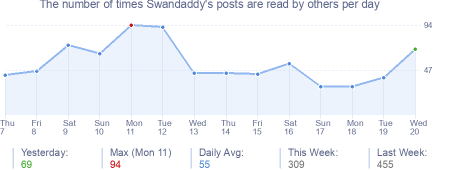 How many times Swandaddy's posts are read daily