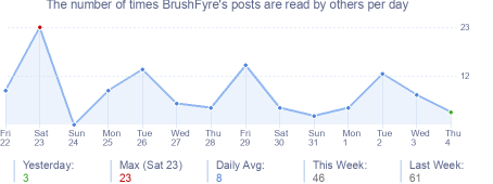 How many times BrushFyre's posts are read daily