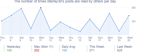 How many times bfarley30's posts are read daily
