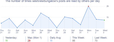 How many times westviewbungalow's posts are read daily