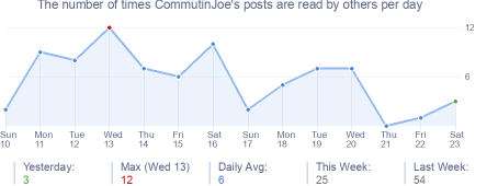 How many times CommutinJoe's posts are read daily