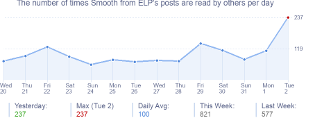 How many times Smooth from ELP's posts are read daily