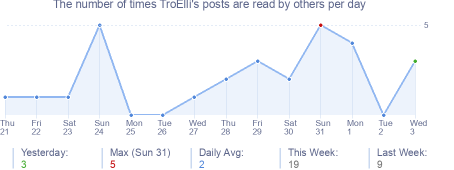 How many times TroElli's posts are read daily
