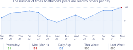 How many times bcattwood's posts are read daily