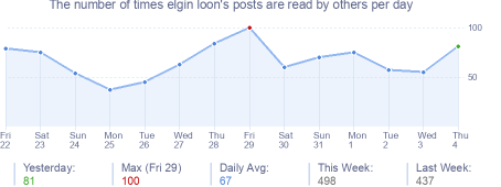 How many times elgin loon's posts are read daily