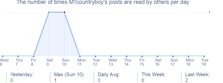 How many times MTcountryboy's posts are read daily