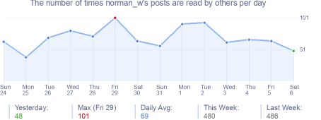 How many times norman_w's posts are read daily