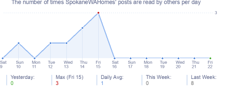 How many times SpokaneWAHomes's posts are read daily