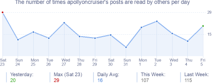 How many times apollyoncruiser's posts are read daily