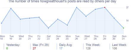 How many times howgreatthouart's posts are read daily