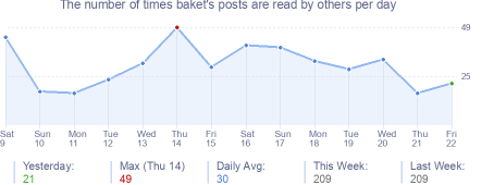 How many times baket's posts are read daily