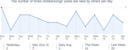 How many times 0ctobersongs's posts are read daily