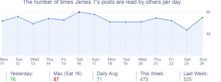How many times James T's posts are read daily