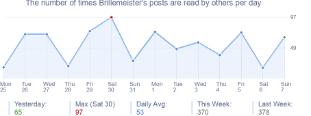 How many times Brillemeister's posts are read daily