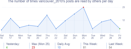 How many times vancouver_2010's posts are read daily