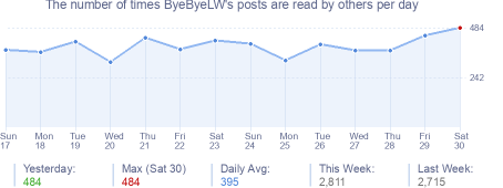 How many times ByeByeLW's posts are read daily