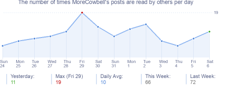 How many times MoreCowbell's posts are read daily