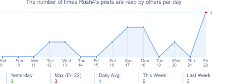 How many times Rush4's posts are read daily