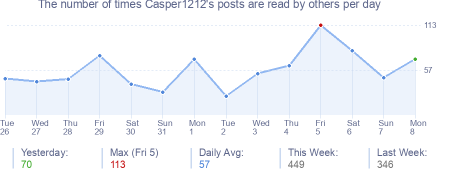 How many times Casper1212's posts are read daily