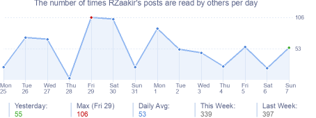 How many times RZaakir's posts are read daily