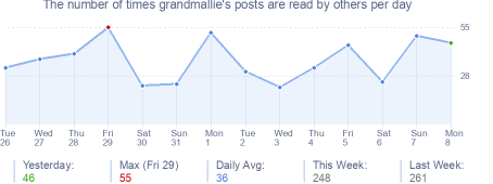 How many times grandmallie's posts are read daily