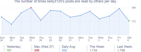 How many times kelly3120's posts are read daily