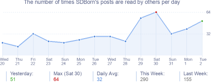 How many times SDBorn's posts are read daily