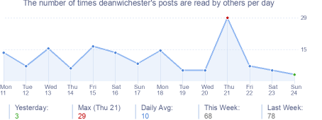 How many times deanwichester's posts are read daily