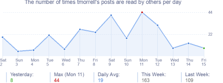 How many times tmorrell's posts are read daily