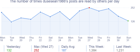 How many times dusesean1986's posts are read daily